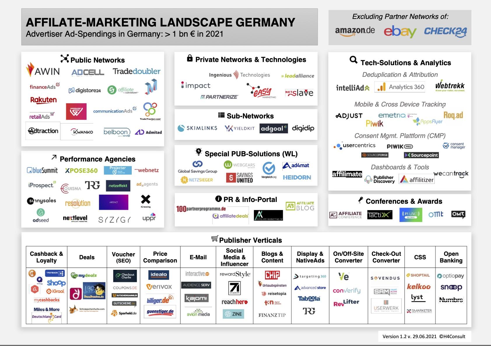 Affiliate Marketing Landscape 2021